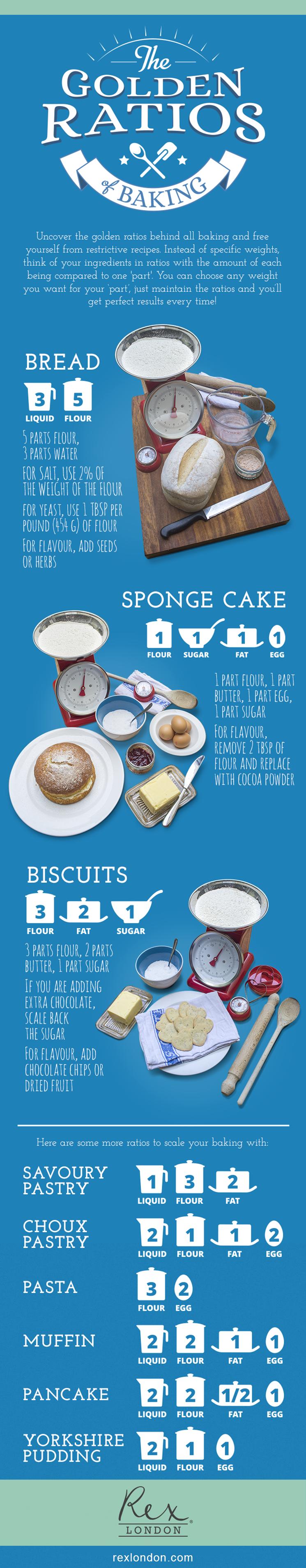 Rex London ratios of baking infographic