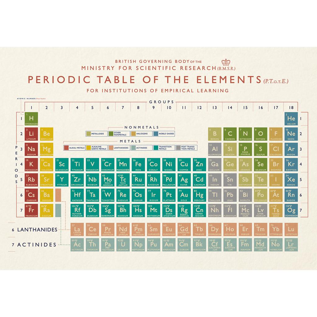 Periodic Table Card Rex London Dotcomgiftshop