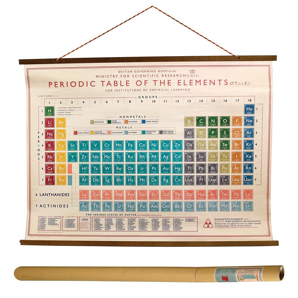 Periodic table wall chart dotcomgiftshop periodic table wall chart periodic table wall chart gamestrikefo Choice Image