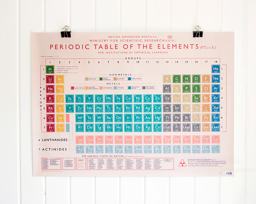 Periodic table wrapping paper 5 sheets rex london dotcomgiftshop urtaz Images
