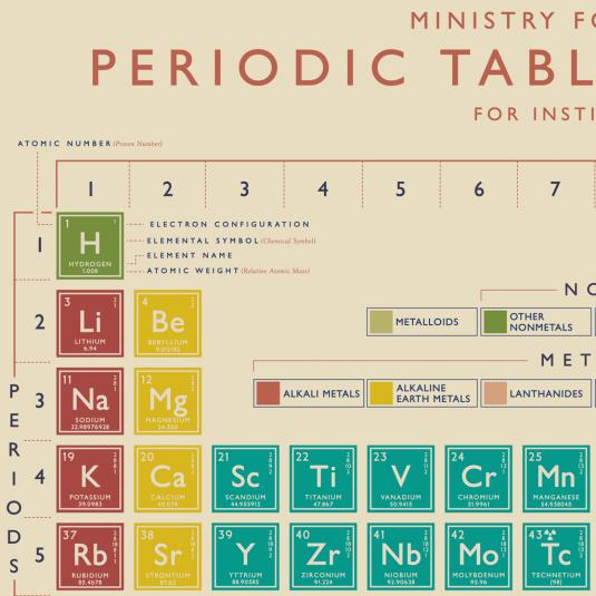 5 Sheets Of Periodic Table Wrapping Paper